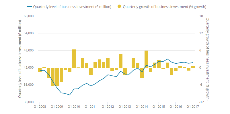 uk-business-investment