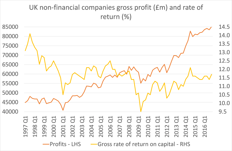 uk-profits